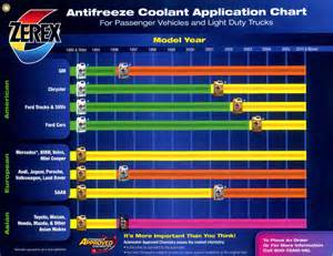 what color is dexcool zerex antifreeze whitfield company