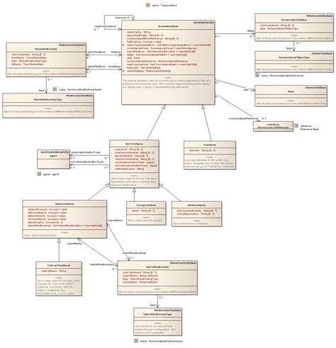 website section names eu etaxonomy cdm model name cdm domain model 3 0 api