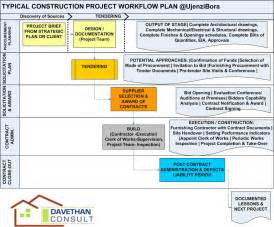 project management workflow template construction project management a brief overview