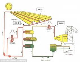 who needs oil? world's largest concentrated solar power