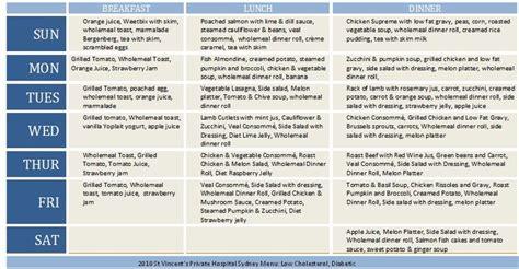 diabetic dinner menu diabetic menu plan in hosptial i am not diabetic but was