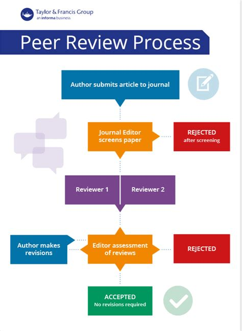 guide    peer reviewer editor resources