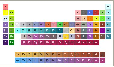 color element of replacement how to change element color in periodic