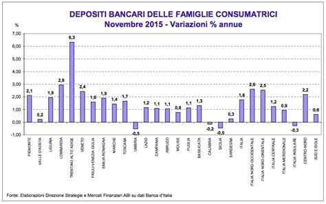 banche a bolzano depositi bancari in crescita 6 3 per le famiglie di