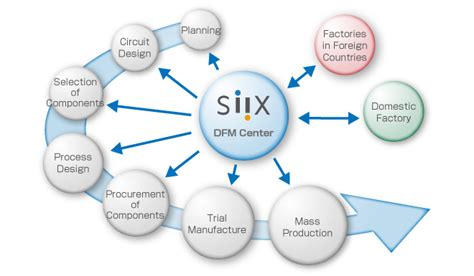 design for manufacturing process development manufacturing technology siix corporation