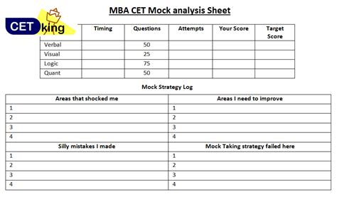 Cet 2017 Mba by Mba Cet 2018 Detailed Analysis Question Paper Cetking