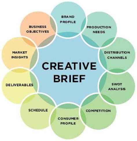 design brief design thinking 19 best creative brief exles images on pinterest