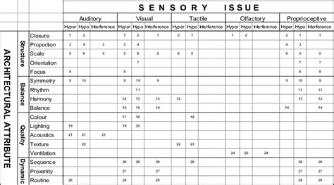 javascript matrix layout sensory design matrix source author scientific diagram