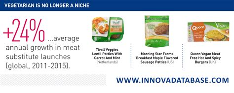 Lu Led Innova flexitarian lifestyle is the new trend asia food journal