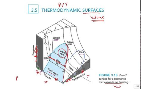 pvt phase diagram intro pvt surface