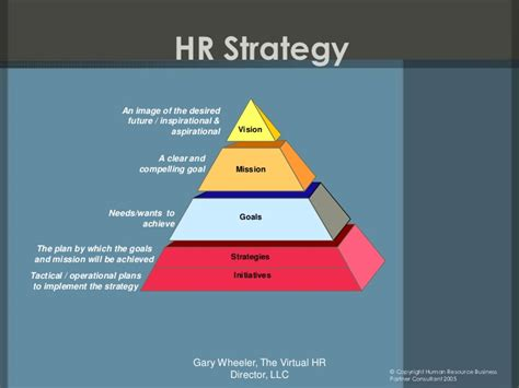 aligning hr to business strategy