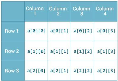 array tutorial construct 2 java multidimensional array 2d and 3d array