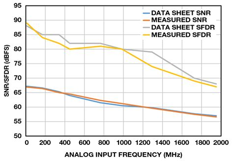 diode frequency data augment the agc loop to protect the adc analog devices