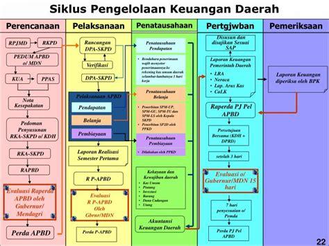 Pengelolaan Keuangan Daerah Pramono Hariadi ppt kementerian dalam negeri powerpoint presentation id 3390628