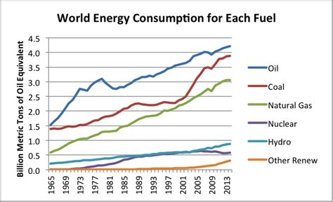 energy use pattern in india and world bp data suggests we are reaching peak energy demand our