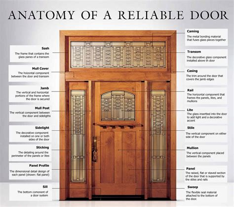 door frame decorations door frame parts diagram frame decorations
