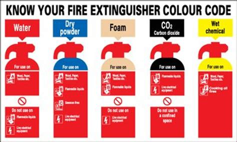 code red know your 0993210007 know your fire extinguisher colour code safety sign landscape blitz media