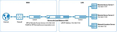 remote access port microsoft remote access direct access and vpns