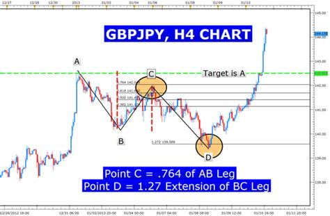 abcd pattern in forex learn forex can trading be as easy as abcd