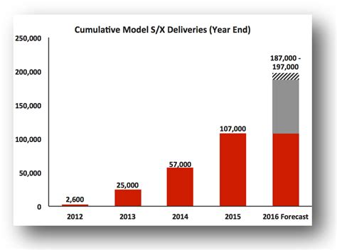 Tesla Financial What To Look For In Tesla Motors Q1 Financials