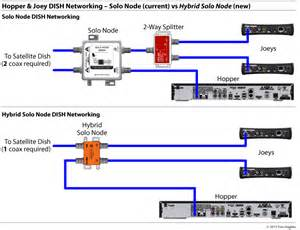 Dish Network Installers by Dish Network Es203951 Hybrid Hub Es203951 From Solid Signal