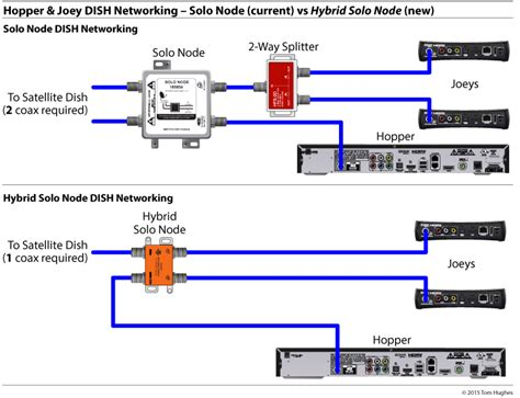 Dish Network Installer by Dish Network Dph Pro Hybrid Eastern Arc Lnb Es201700 From Solid Signal