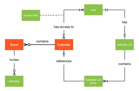 calendars calendar api google developers