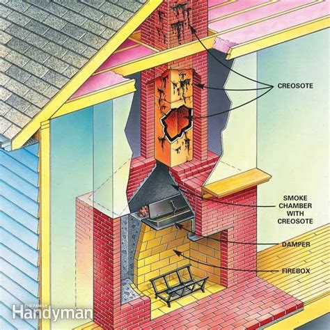 How To Clean Your Fireplace everything ws when to clean a chimney flue