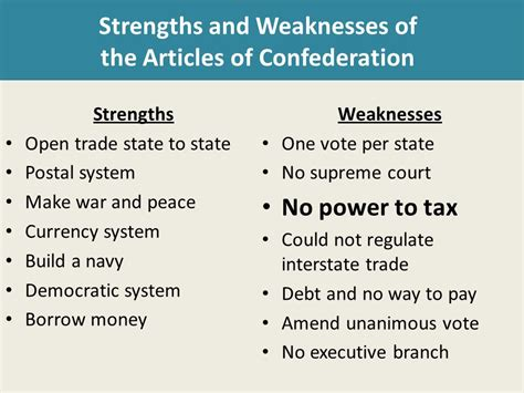 Articles Of Confederation Weaknesses Bing Images