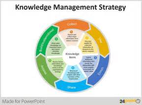knowledge management thesis sample use of wheel diagram in business presentations knowledge management project thesis