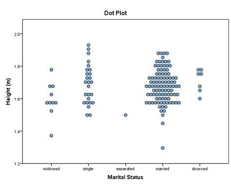 dot graph maker statistical procedure