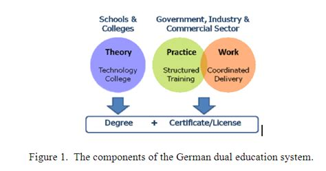 Dual Mba Degree Germany by Why Polytechnic