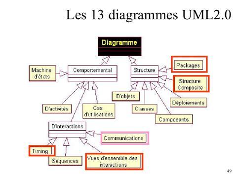 diagramme de classe uml pdf uml