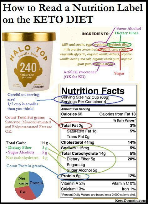 Does A Keto Diet Help You Detox by How To Read A Nutrition Label On The Keto Diet Keto Low