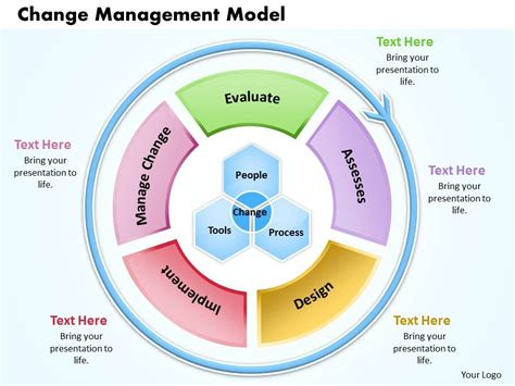 Change Management Model Powerpoint Presentation Slide Template Model Powerpoint Presentation Templates