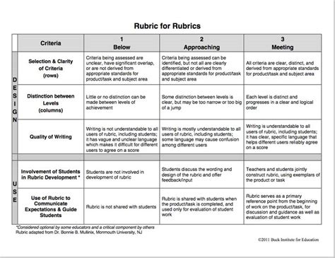 Technology Based Education Essay by Terrific Rubric To Help You Create Rubrics For Your Class Educational Technology And Mobile