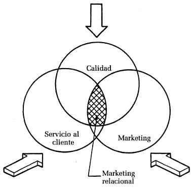 ¿qué es marketing relacional? • gestiopolis