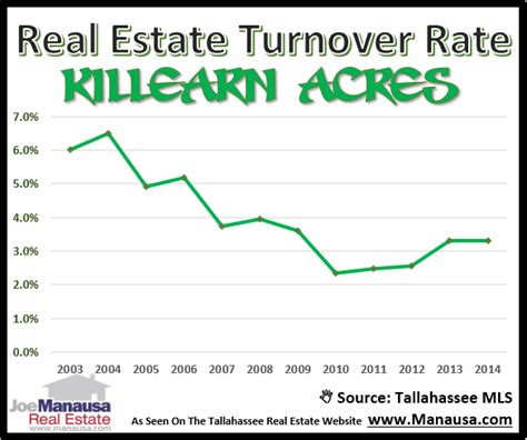 Mba Attrition Rate by Killearn Acres Listing Tallahassee Community Blogs