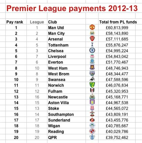 Premier League Winning Money - where the money went premier league prize and tv payments for 2012 13 sporting
