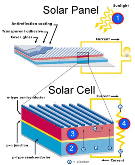 power solar cell anatomy of a pv panel photons p n junctions and solar cells