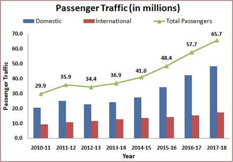 delhi international airport limited association of airport operators