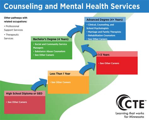Detox Mental Illness Facilities Minnesota by Counseling And Mental Health Services Pathway Careerwise