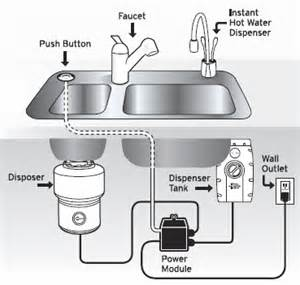 Kitchen Sink Crusher Sink Cab Wiring Choices Power For Disposal And Dw Electrical Architect Age