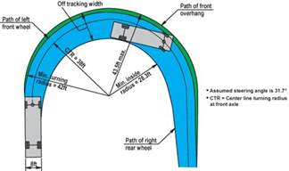 turning circle templates turning radius pictures to pin on pinsdaddy