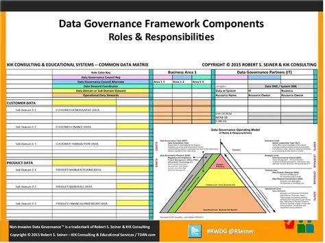 data governance document template data governance framework template contemporary
