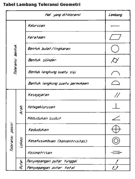 Gambar Dan Oven Listrik Sharp toleransi geometri page 7 cv laskar teknik
