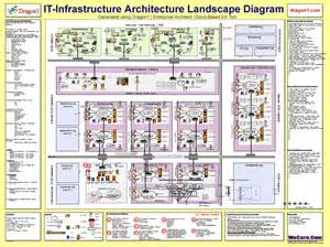 Software To Create Blueprints create an it infrastructure architecture blueprint