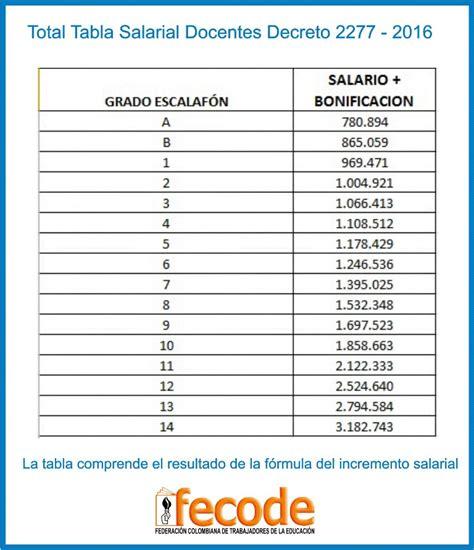 salario 1278 para 2016 rectoria instenalco incremento salarial 2016 para