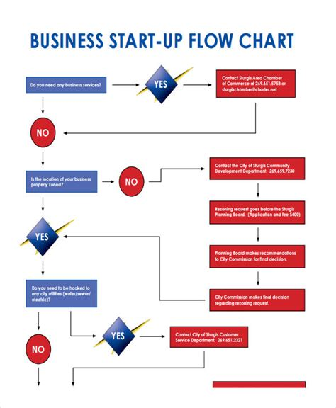32 Sle Flow Chart Templates Free Premium Templates Flow Template For Startup Business