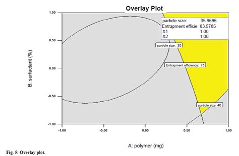 design expert overlay plot development and evaluation of microsphere based topical